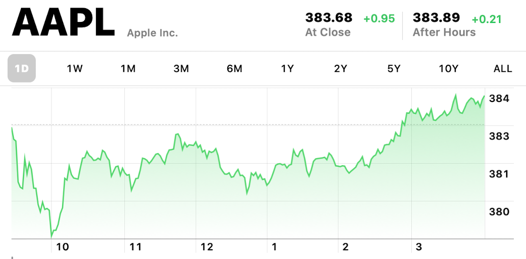 Apple at $383.68: Fourth all-time high this week | Philip Elmer‑DeWitt