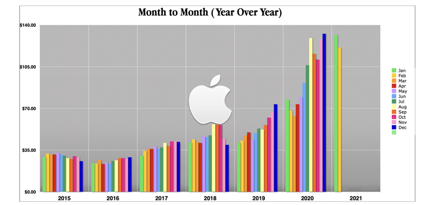 Apple closed February up 77% year over year | Philip Elmer‑DeWitt
